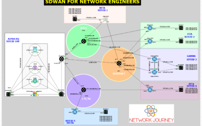 SDWAN For Network Engineers 300-415 – March 2021