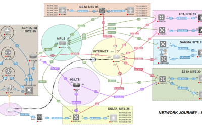 SDWAN For Network Engineers 300-415 – June 2021